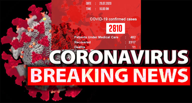 21 COVID19 Patients Recovered-Total Recoveries Increased Up to 3217-5 More Identifeid Yesterday-2810