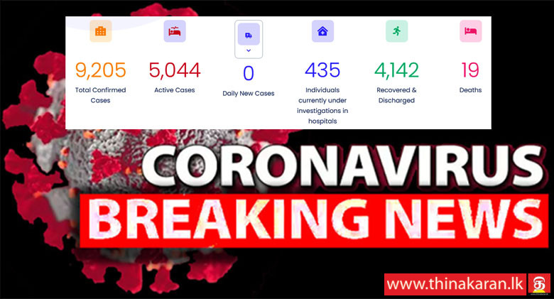 67 More COVID19 Patients Recovered-4142-Yesterday 335 Cases Identified-9205-மேலும் 67 பேர் குணமடைவு: 4,142; நேற்று 335 பேர் அடையாளம்: 9,205